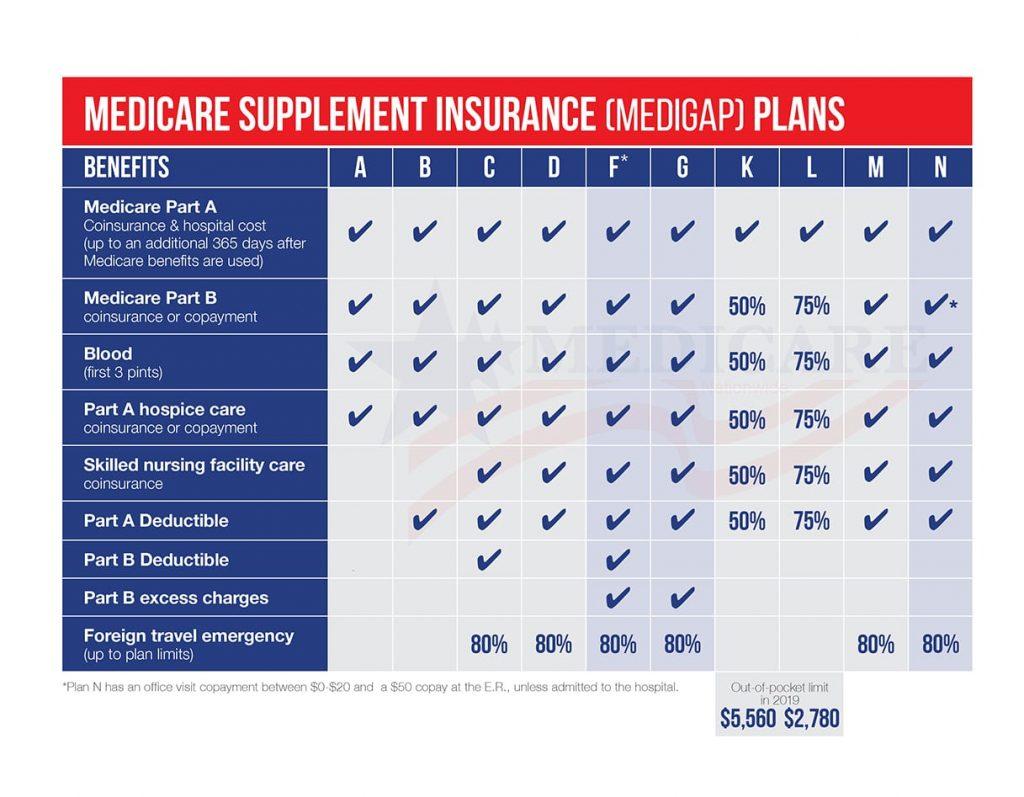 Medicare Plan N